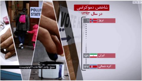 نگاهی به جایگاه ایران در جدول جهانی دموکراسی